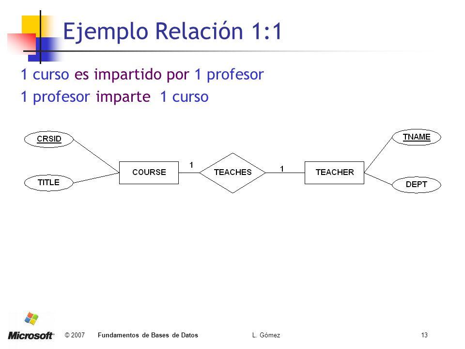 © 2007 Fundamentos de Bases de Datos L. Gómez13 Ejemplo Relación 1:1 1 curso es impartido por 1 profesor 1 profesor imparte 1 curso