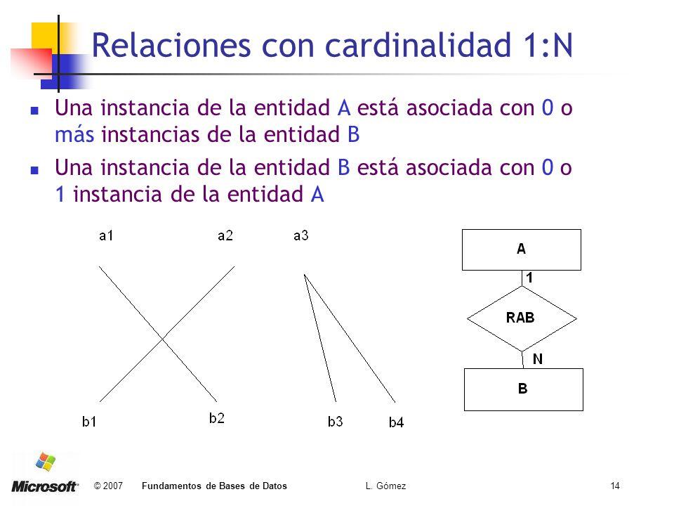 © 2007 Fundamentos de Bases de Datos L. Gómez14 Relaciones con cardinalidad 1:N Una instancia de la entidad A está asociada con 0 o más instancias de