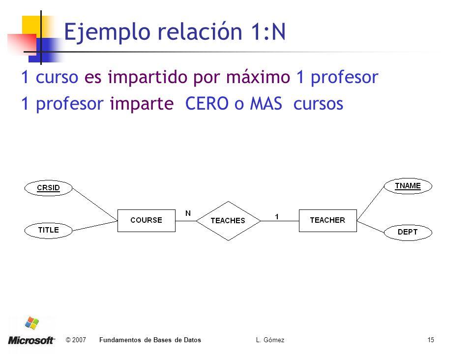 © 2007 Fundamentos de Bases de Datos L. Gómez15 Ejemplo relación 1:N 1 curso es impartido por máximo 1 profesor 1 profesor imparte CERO o MAS cursos