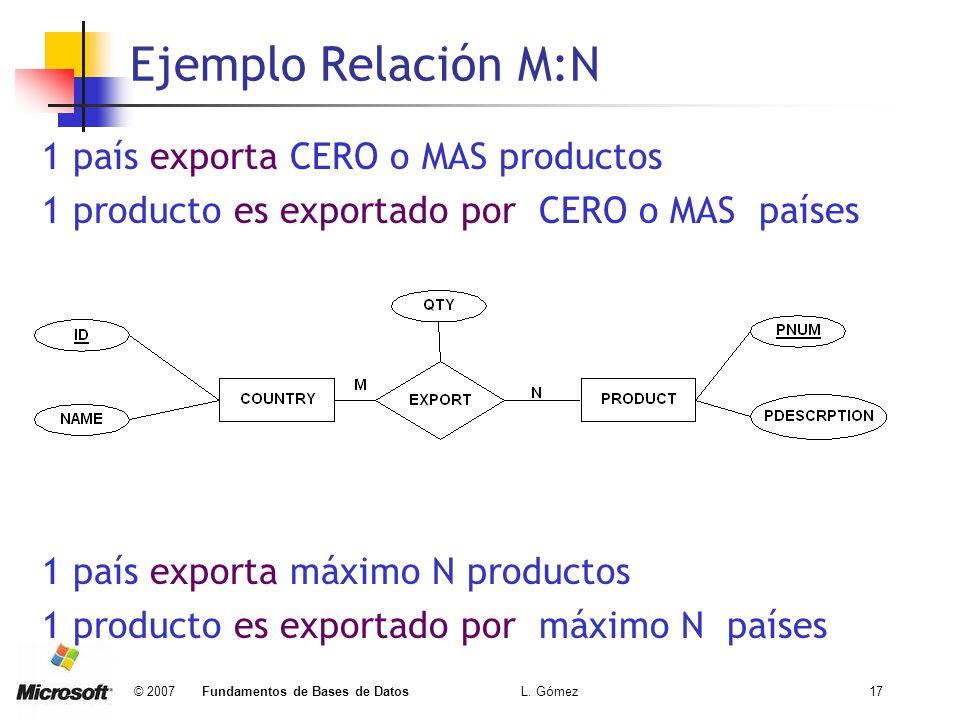 © 2007 Fundamentos de Bases de Datos L. Gómez17 Ejemplo Relación M:N 1 país exporta CERO o MAS productos 1 producto es exportado por CERO o MAS países