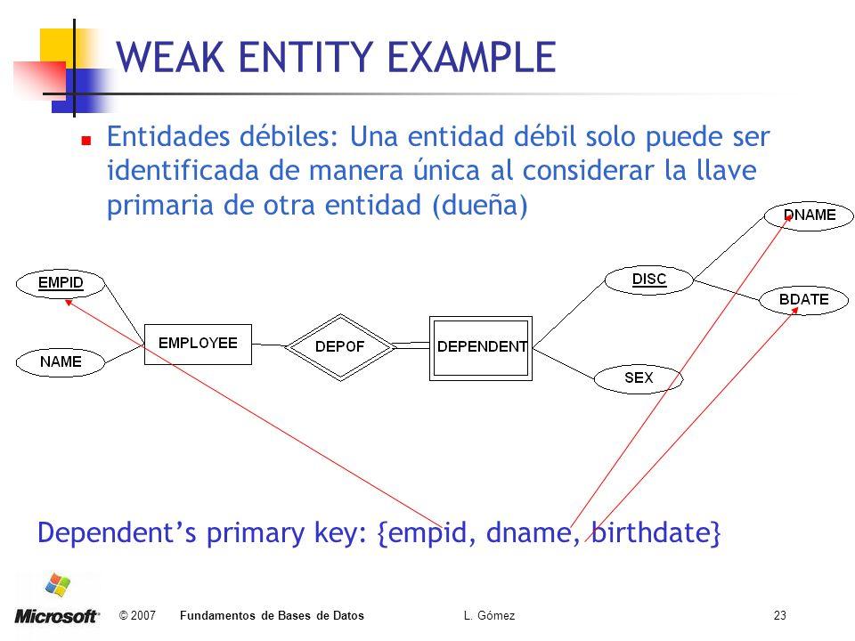 © 2007 Fundamentos de Bases de Datos L. Gómez23 WEAK ENTITY EXAMPLE Entidades débiles: Una entidad débil solo puede ser identificada de manera única a