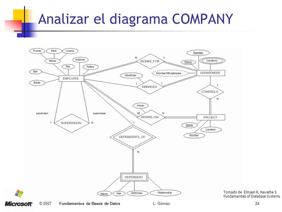 © 2007 Fundamentos de Bases de Datos L. Gómez24 Analizar el diagrama COMPANY Tomado de Elmasri R, Navathe S Fundamentals of Database Systems