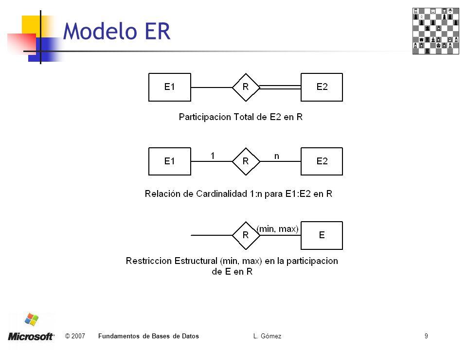 © 2007 Fundamentos de Bases de Datos L. Gómez9 Modelo ER