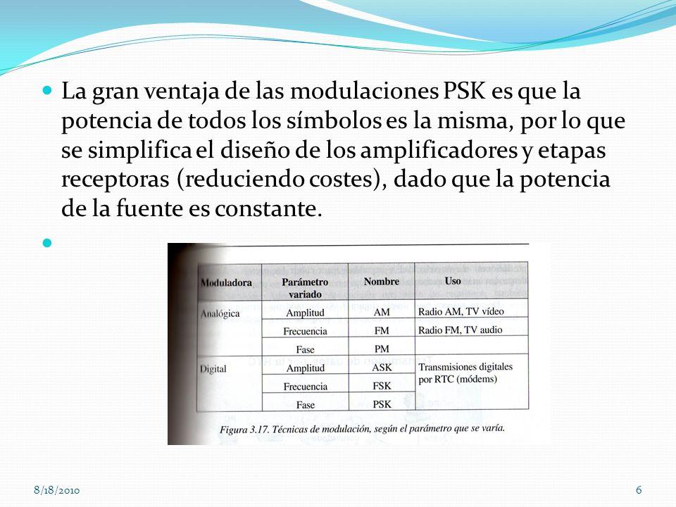 La gran ventaja de las modulaciones PSK es que la potencia de todos los símbolos es la misma, por lo que se simplifica el diseño de los amplificadores
