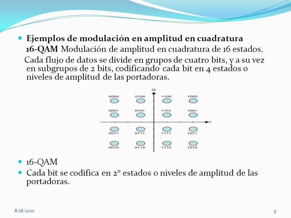 Ejemplos de modulación en amplitud en cuadratura 16-QAM Modulación de amplitud en cuadratura de 16 estados. Cada flujo de datos se divide en grupos de