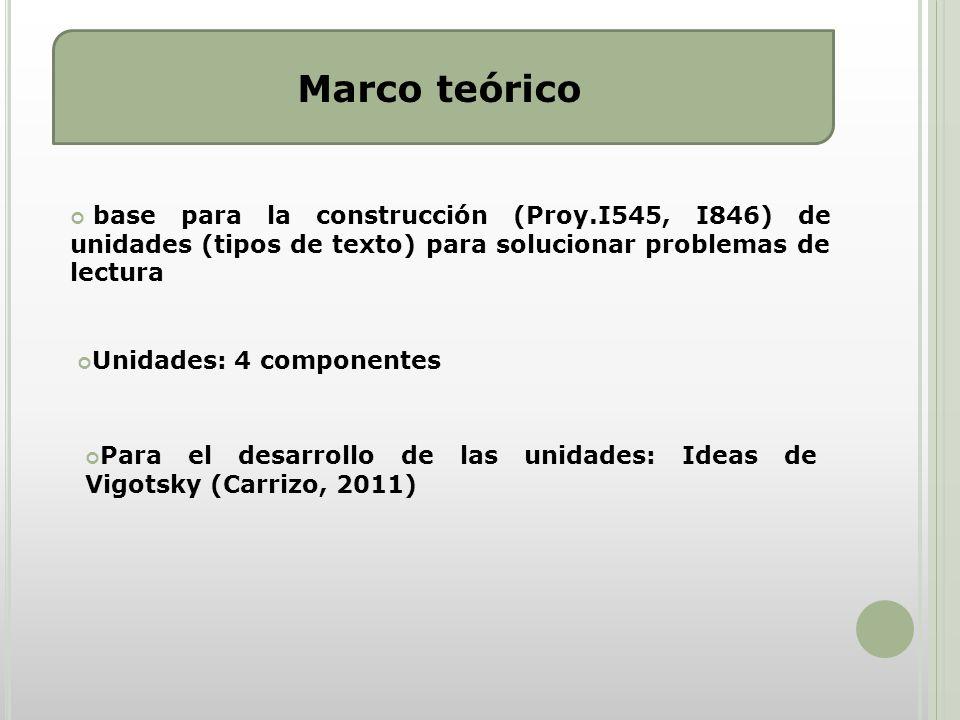 Marco teórico base para la construcción (Proy.I545, I846) de unidades (tipos de texto) para solucionar problemas de lectura Unidades: 4 componentes Para el desarrollo de las unidades: Ideas de Vigotsky (Carrizo, 2011)