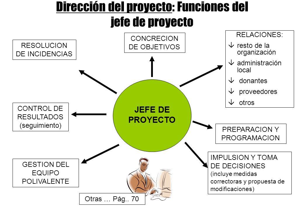JEFE DE PROYECTO RELACIONES: âresto de la organización âadministración local â donantes â proveedores â otros PREPARACION Y PROGRAMACION IMPULSION Y TOMA DE DECISIONES (incluye medidas correctoras y propuesta de modificaciones) GESTION DEL EQUIPO POLIVALENTE CONTROL DE RESULTADOS (seguimiento) RESOLUCION DE INCIDENCIAS CONCRECION DE OBJETIVOS Dirección del proyecto: Funciones del jefe de proyecto Otras … Pág..
