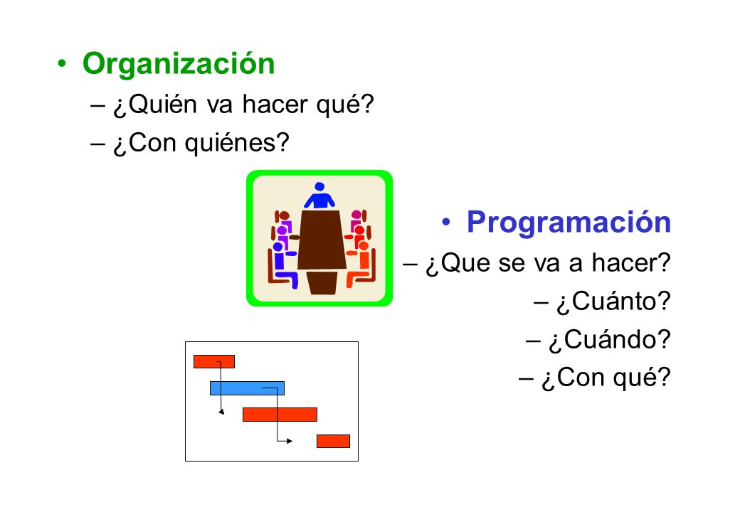 Organización –¿Quién va hacer qué? –¿Con quiénes? Programación –¿Que se va a hacer? –¿Cuánto? –¿Cuándo? –¿Con qué?