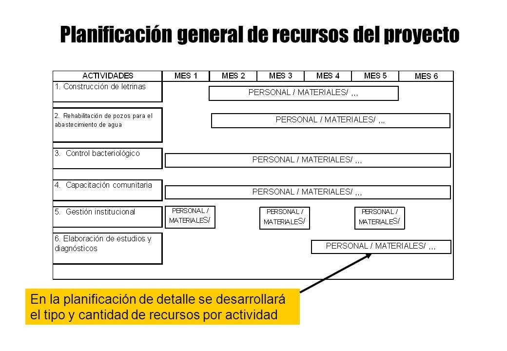 Planificación general de recursos del proyecto En la planificación de detalle se desarrollará el tipo y cantidad de recursos por actividad