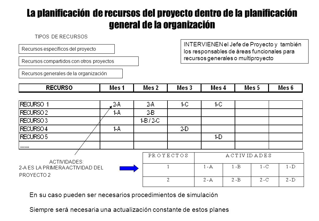 La planificación de recursos del proyecto dentro de la planificación general de la organización Recursos específicos del proyecto Recursos compartidos