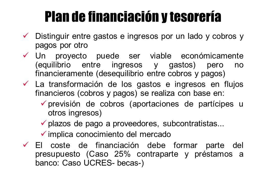 Plan de financiación y tesorería Distinguir entre gastos e ingresos por un lado y cobros y pagos por otro Un proyecto puede ser viable económicamente