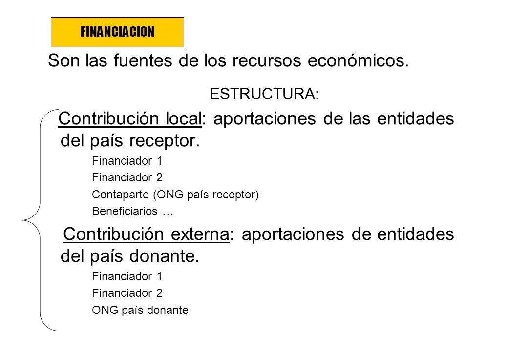 Son las fuentes de los recursos económicos. ESTRUCTURA: Contribución local: aportaciones de las entidades del país receptor. Financiador 1 Financiador
