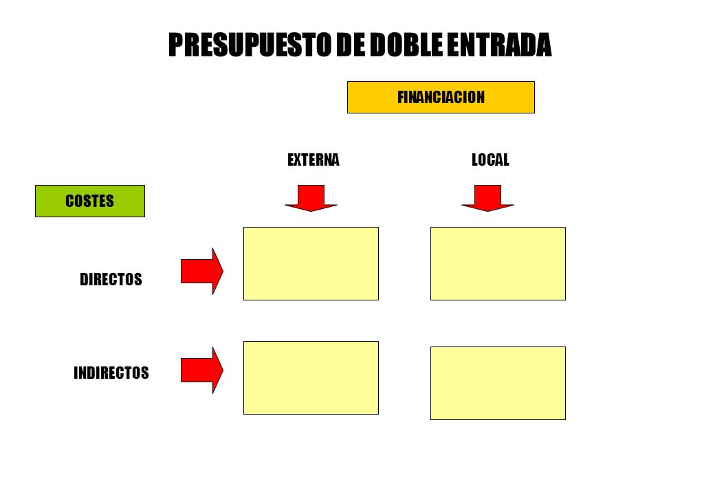 COSTES EXTERNALOCAL DIRECTOS INDIRECTOS PRESUPUESTO DE DOBLE ENTRADA