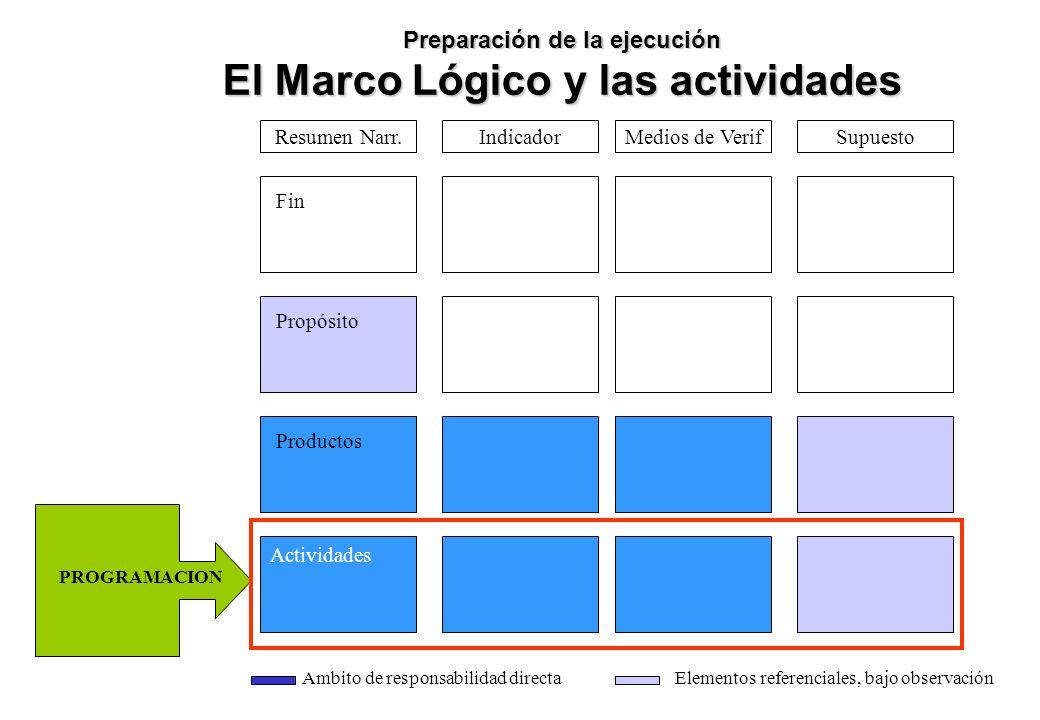 Preparación de la ejecución El Marco Lógico y las actividades Medios de VerifSupuestoIndicador Fin Propósito Productos Actividades Resumen Narr. Ambit