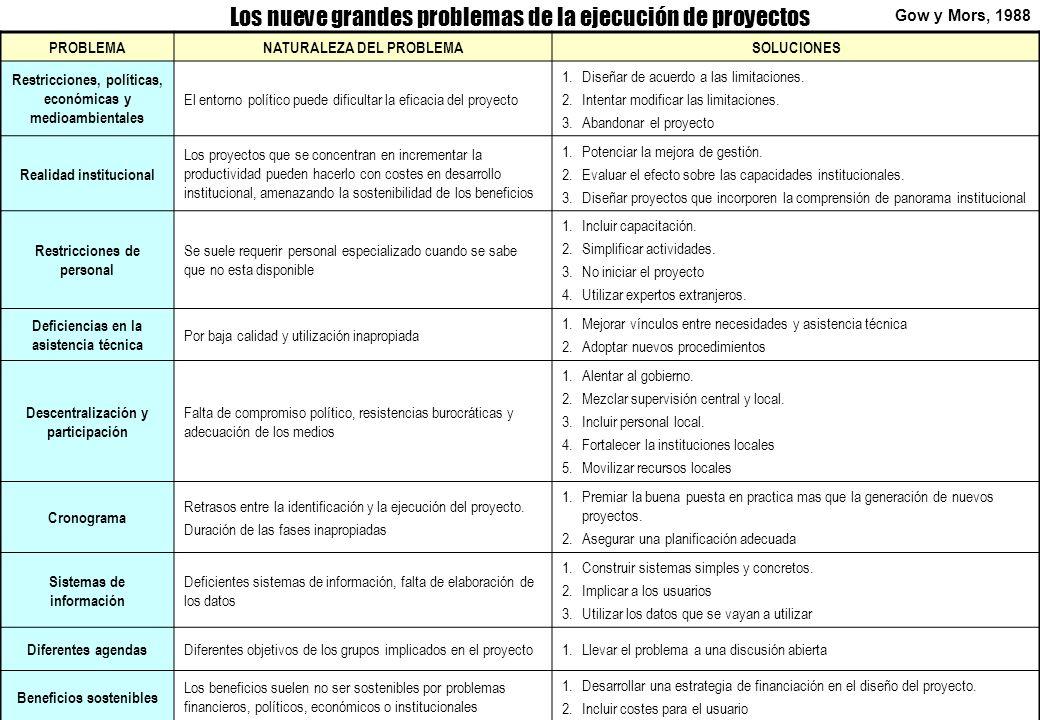 Los nueve grandes problemas de la ejecución de proyectos PROBLEMANATURALEZA DEL PROBLEMASOLUCIONES Restricciones, políticas, económicas y medioambient