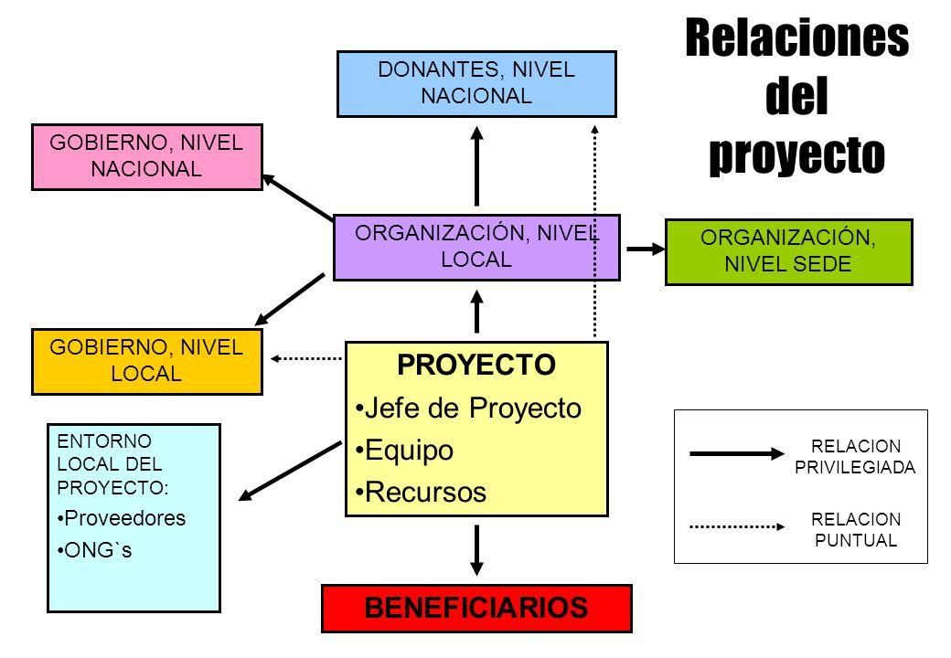 PROYECTO Jefe de Proyecto Equipo Recursos ORGANIZACIÓN, NIVEL LOCAL ORGANIZACIÓN, NIVEL SEDE GOBIERNO, NIVEL LOCAL GOBIERNO, NIVEL NACIONAL BENEFICIARIOS DONANTES, NIVEL NACIONAL ENTORNO LOCAL DEL PROYECTO: Proveedores ONG`s RELACION PRIVILEGIADA RELACION PUNTUAL Relaciones del proyecto