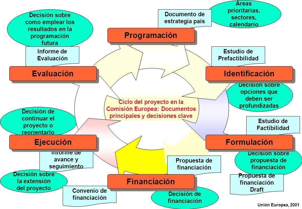 Ciclo del proyecto en la Comisión Europea: Documentos principales y decisiones clave Decisión sobre como emplear los resultados en la programación fut