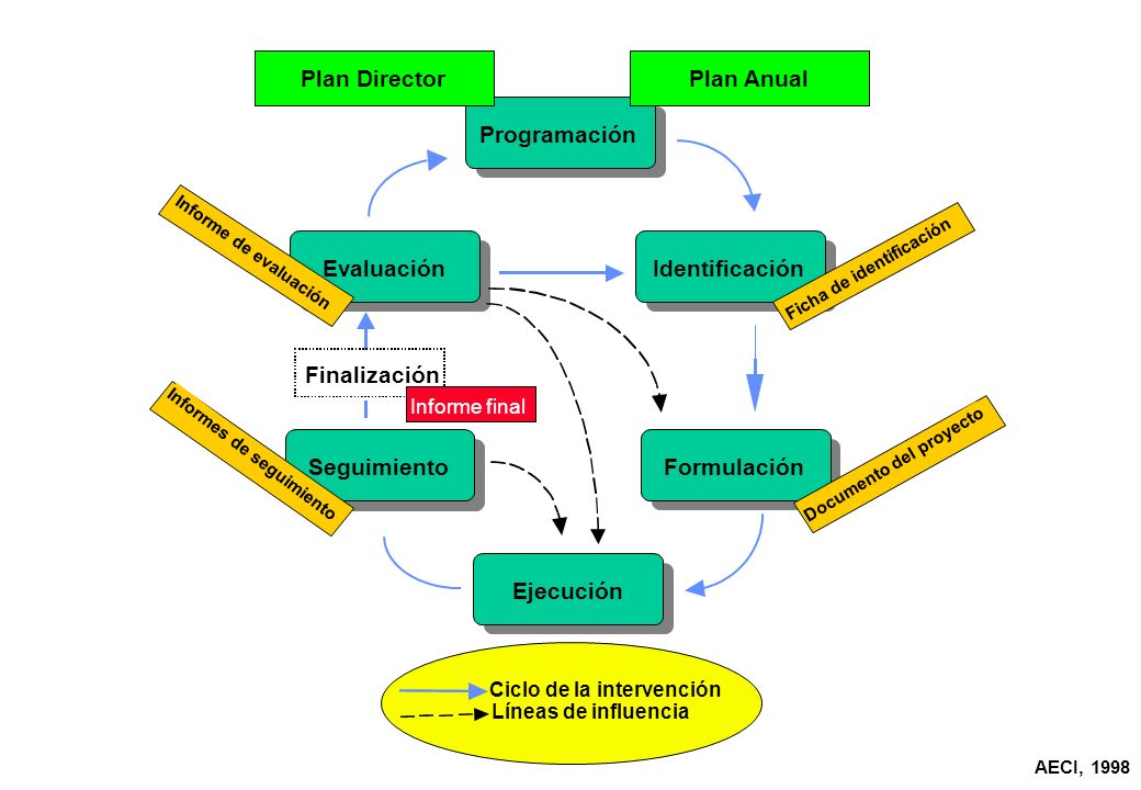 Identificación Formulación Ejecución Seguimiento Evaluación Ciclo de la intervención Líneas de influencia Documento del proyecto Ficha de identificación Informes de seguimiento Finalización Informe final Informe de evaluación Programación Plan DirectorPlan Anual AECI, 1998