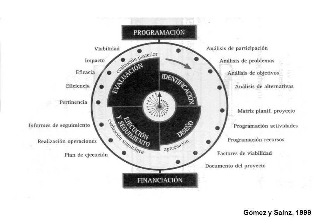 Gómez y Sainz, 1999