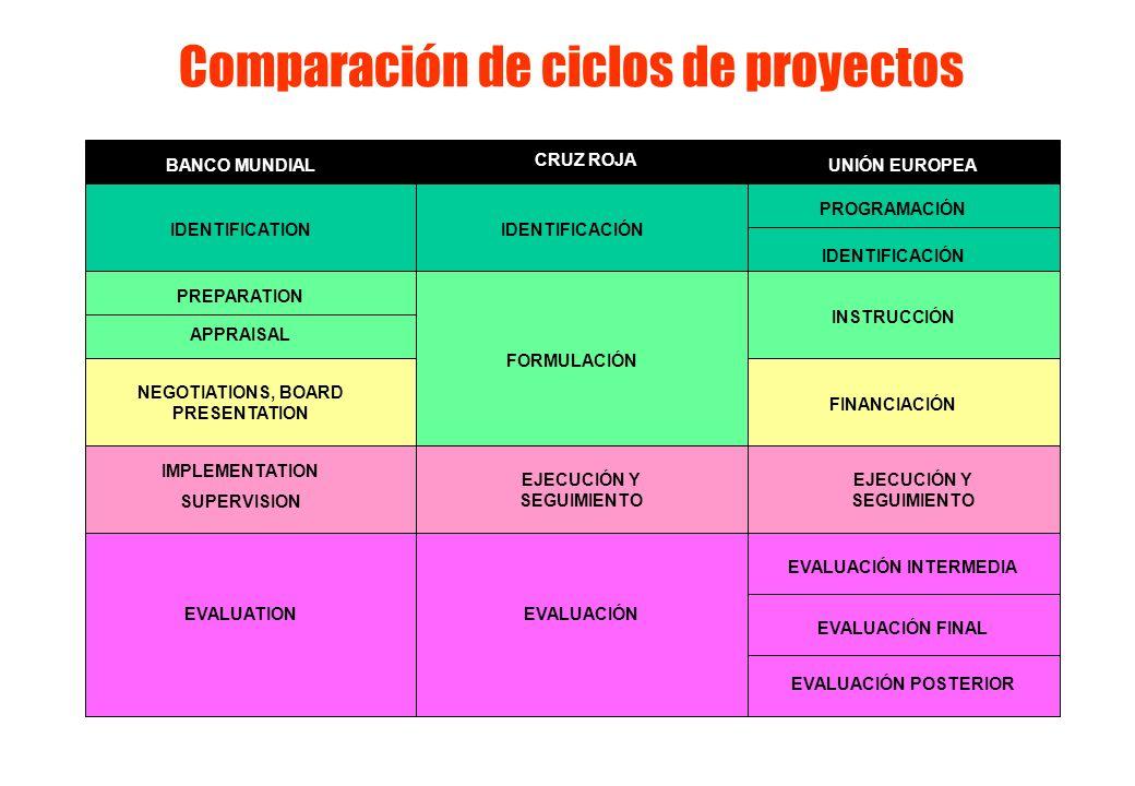 BANCO MUNDIAL CRUZ ROJA UNIÓN EUROPEA IDENTIFICATIONIDENTIFICACIÓN PROGRAMACIÓN PREPARATION INSTRUCCIÓN APPRAISAL NEGOTIATIONS, BOARD PRESENTATION (APROBACIÓN)FINANCIACIÓN FORMULACIÓN IMPLEMENTATION SUPERVISION EJECUCIÓN Y SEGUIMIENTO EVALUATIONEVALUACIÓN EVALUACIÓN INTERMEDIA EVALUACIÓN FINAL EVALUACIÓN POSTERIOR Comparación de ciclos de proyectos