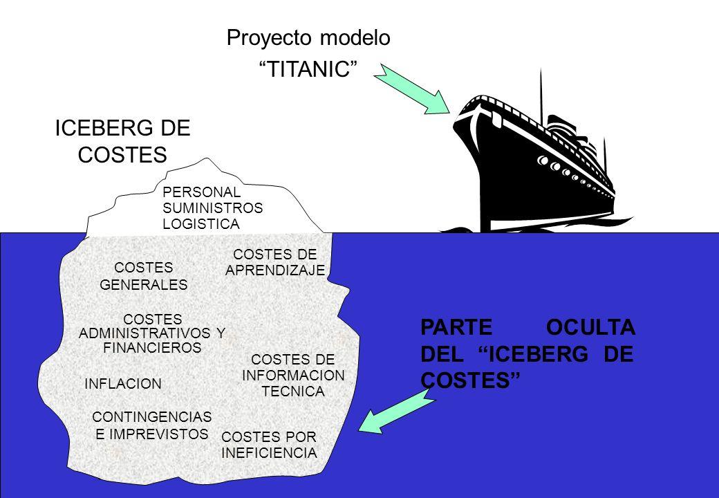 PERSONAL SUMINISTROS LOGISTICA COSTES GENERALES COSTES ADMINISTRATIVOS Y FINANCIEROS INFLACION CONTINGENCIAS E IMPREVISTOS COSTES DE APRENDIZAJE COSTES DE INFORMACION TECNICA COSTES POR INEFICIENCIA ICEBERG DE COSTES Proyecto modelo TITANIC PARTE OCULTA DEL ICEBERG DE COSTES