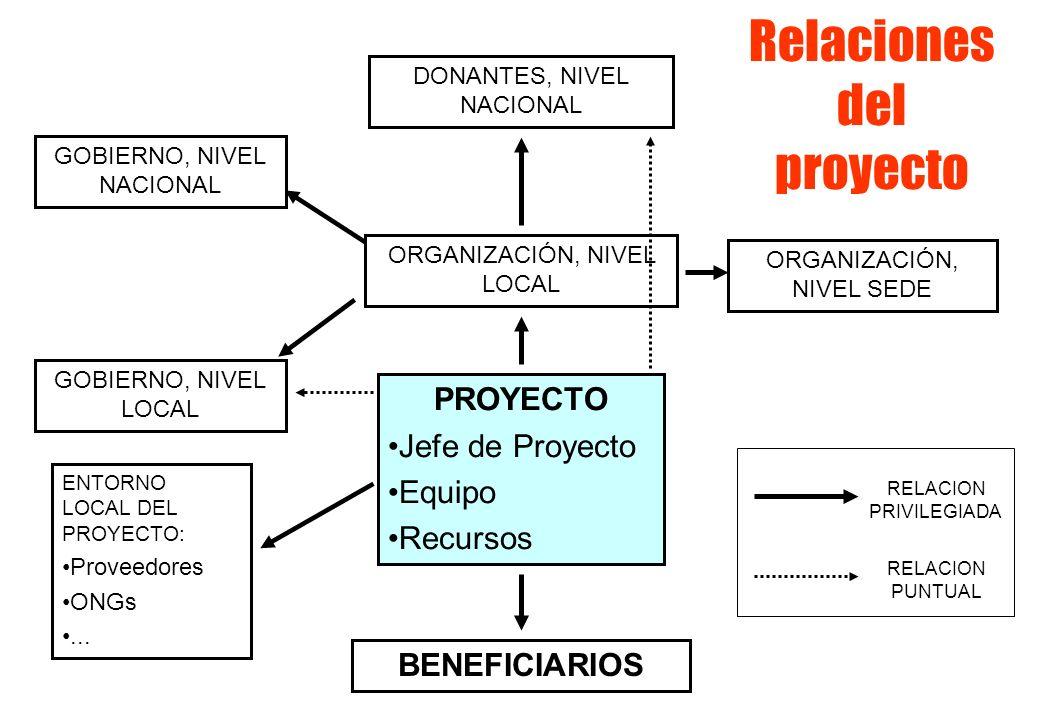 PROYECTO Jefe de Proyecto Equipo Recursos ORGANIZACIÓN, NIVEL LOCAL ORGANIZACIÓN, NIVEL SEDE GOBIERNO, NIVEL LOCAL GOBIERNO, NIVEL NACIONAL BENEFICIARIOS DONANTES, NIVEL NACIONAL ENTORNO LOCAL DEL PROYECTO: Proveedores ONGs...