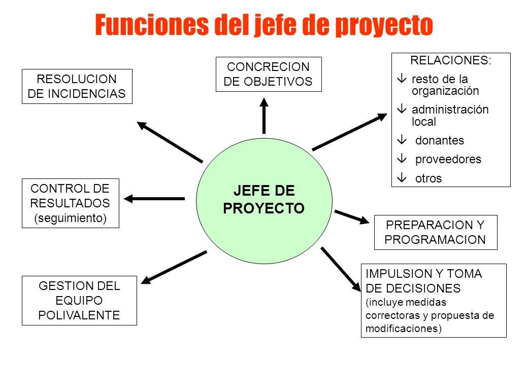 JEFE DE PROYECTO RELACIONES: âresto de la organización âadministración local â donantes â proveedores â otros PREPARACION Y PROGRAMACION IMPULSION Y TOMA DE DECISIONES (incluye medidas correctoras y propuesta de modificaciones) GESTION DEL EQUIPO POLIVALENTE CONTROL DE RESULTADOS (seguimiento) RESOLUCION DE INCIDENCIAS CONCRECION DE OBJETIVOS Funciones del jefe de proyecto