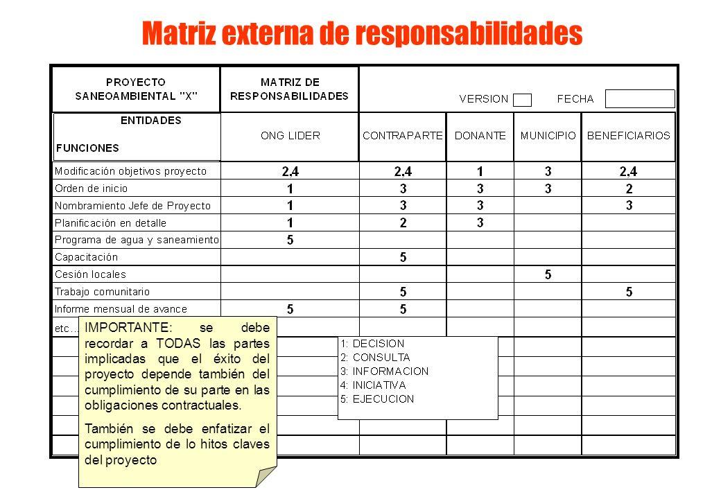 Matriz externa de responsabilidades IMPORTANTE: se debe recordar a TODAS las partes implicadas que el éxito del proyecto depende también del cumplimie