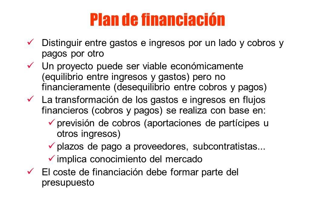 Plan de financiación Distinguir entre gastos e ingresos por un lado y cobros y pagos por otro Un proyecto puede ser viable económicamente (equilibrio