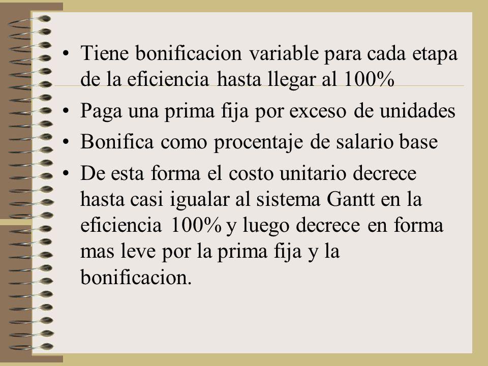 Tiene bonificacion variable para cada etapa de la eficiencia hasta llegar al 100% Paga una prima fija por exceso de unidades Bonifica como procentaje de salario base De esta forma el costo unitario decrece hasta casi igualar al sistema Gantt en la eficiencia 100% y luego decrece en forma mas leve por la prima fija y la bonificacion.
