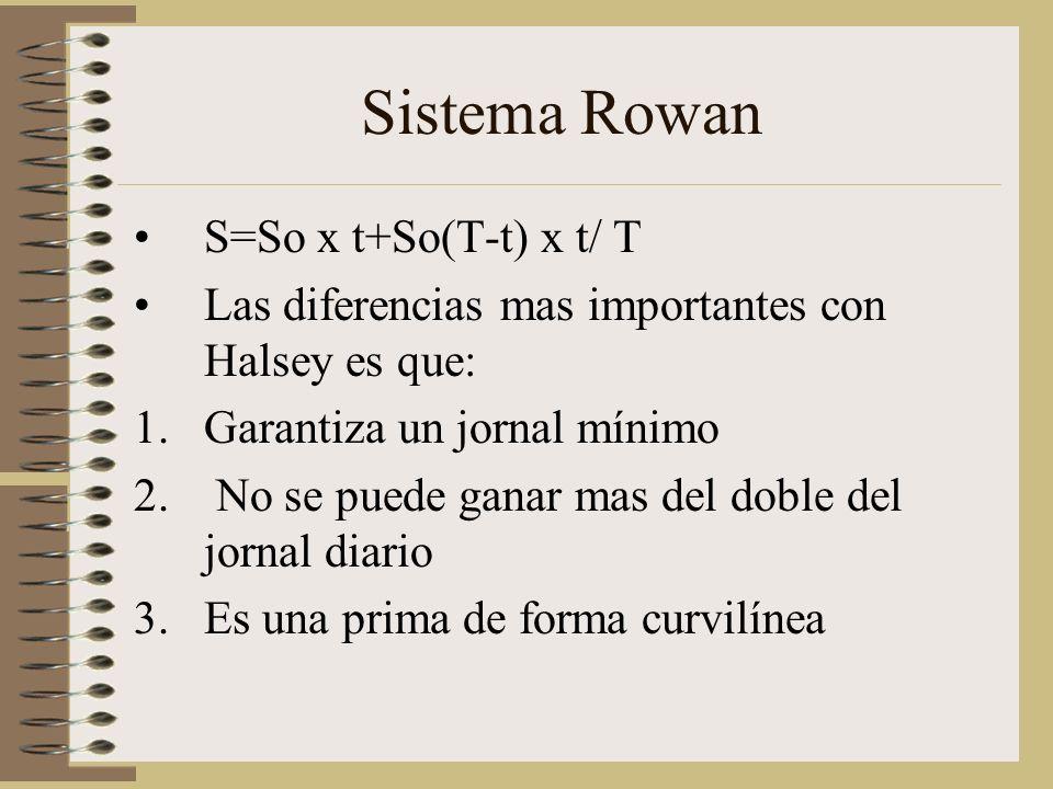 Sistema Rowan S=So x t+So(T-t) x t/ T Las diferencias mas importantes con Halsey es que: 1.Garantiza un jornal mínimo 2.