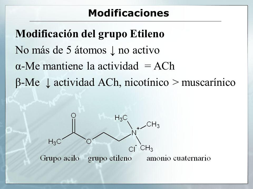 Modificaciones Modificación del grupo Etileno No más de 5 átomos no activo α-Me mantiene la actividad = ACh β-Me actividad ACh, nicotínico > muscaríni