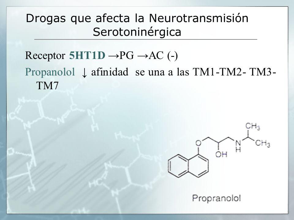 Drogas que afecta la Neurotransmisión Serotoninérgica Receptor 5HT1D PG AC (-) Propanolol afinidad se una a las TM1-TM2- TM3- TM7