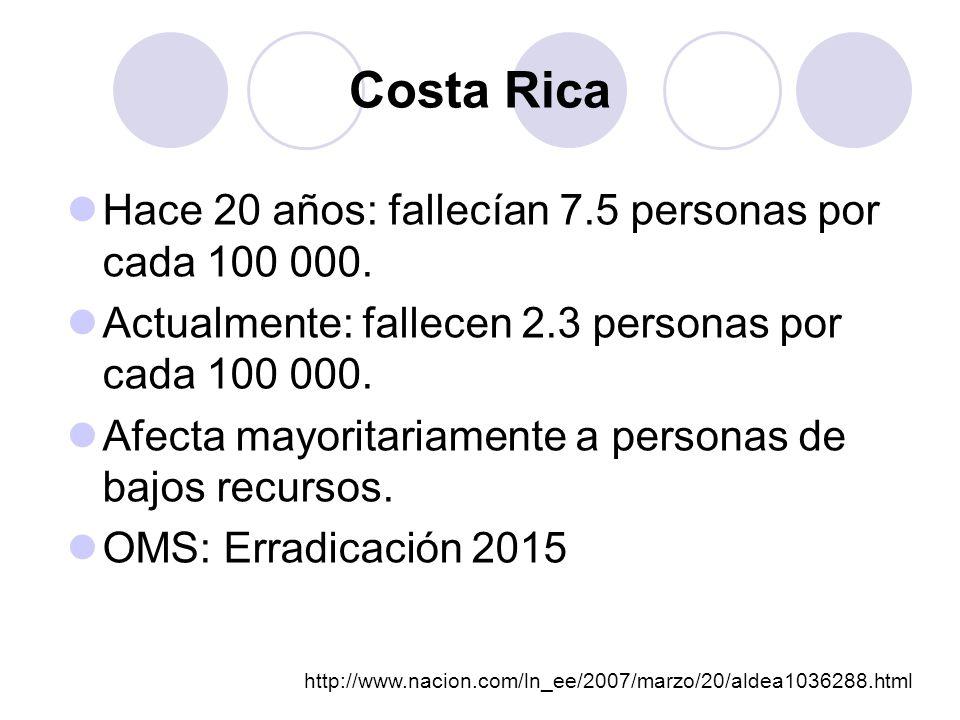 Costa Rica Hace 20 años: fallecían 7.5 personas por cada 100 000. Actualmente: fallecen 2.3 personas por cada 100 000. Afecta mayoritariamente a perso