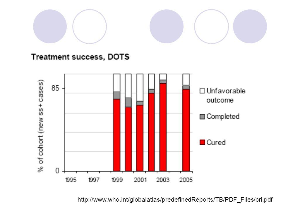 Fármacos Antituberculosos Principales o de primera línea: alto índice eficacia/riesgo.