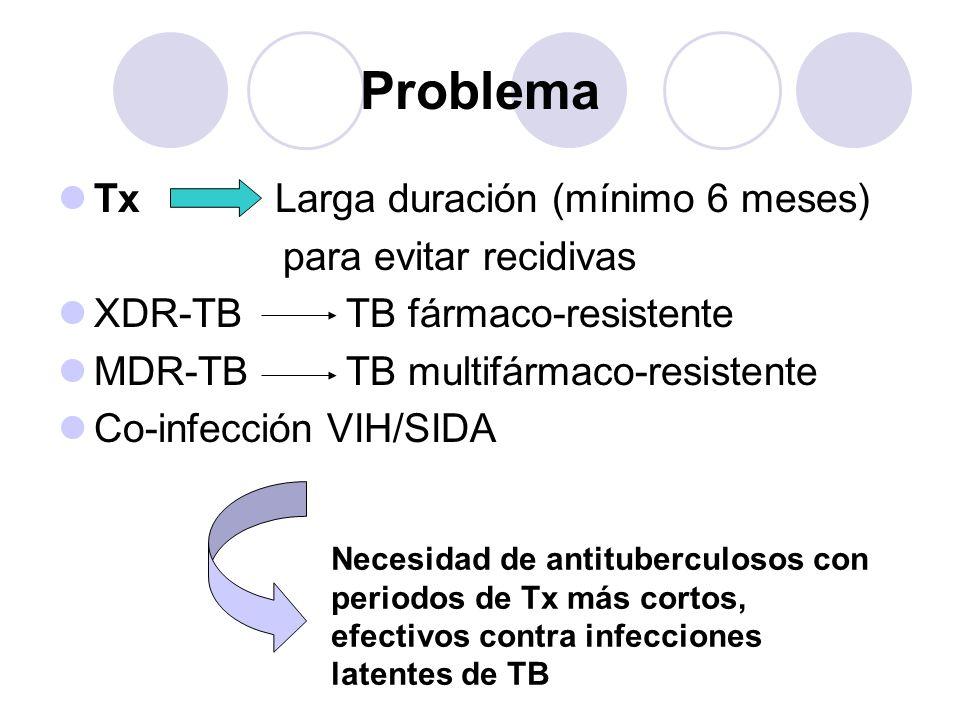 Problema Tx Larga duración (mínimo 6 meses) para evitar recidivas XDR-TB TB fármaco-resistente MDR-TB TB multifármaco-resistente Co-infección VIH/SIDA