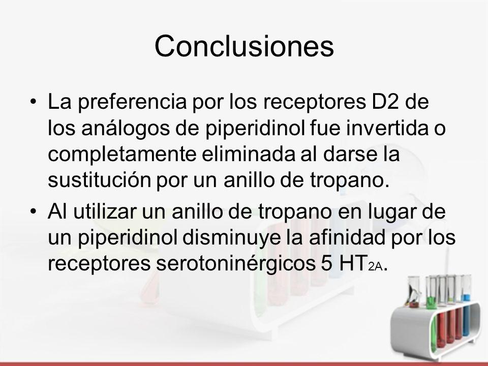 Conclusiones Estos compuestos al tener baja afinidad sobre D1 no se presentarían efectos ligados a este receptor, como lo son trastornos de memoria, efecto adictivo y trastornos neuropsiquiátricos.