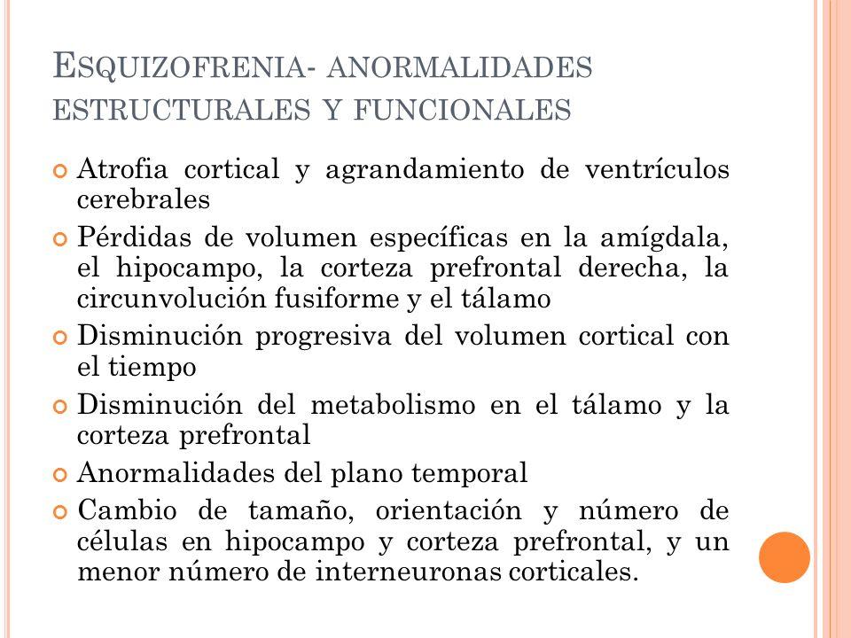 E SQUIZOFRENIA - ANORMALIDADES ESTRUCTURALES Y FUNCIONALES Atrofia cortical y agrandamiento de ventrículos cerebrales Pérdidas de volumen específicas en la amígdala, el hipocampo, la corteza prefrontal derecha, la circunvolución fusiforme y el tálamo Disminución progresiva del volumen cortical con el tiempo Disminución del metabolismo en el tálamo y la corteza prefrontal Anormalidades del plano temporal Cambio de tamaño, orientación y número de células en hipocampo y corteza prefrontal, y un menor número de interneuronas corticales.