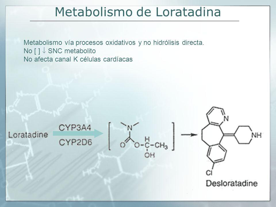 Metabolismo de Loratadina Metabolismo vía procesos oxidativos y no hidrólisis directa. No [ ] SNC metabolito No afecta canal K células cardíacas