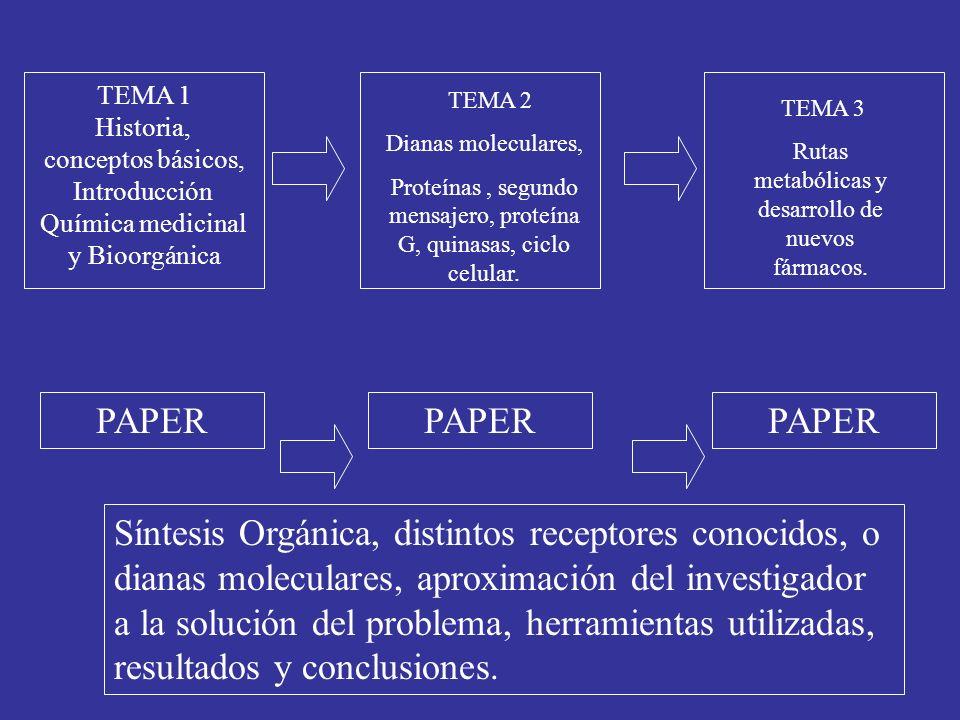 TEMA 1 Historia, conceptos básicos, Introducción Química medicinal y Bioorgánica TEMA 2 Dianas moleculares, Proteínas, segundo mensajero, proteína G,