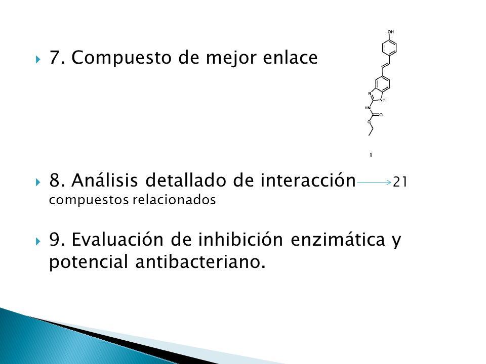 7. Compuesto de mejor enlace 8. Análisis detallado de interacción 21 compuestos relacionados 9. Evaluación de inhibición enzimática y potencial antiba
