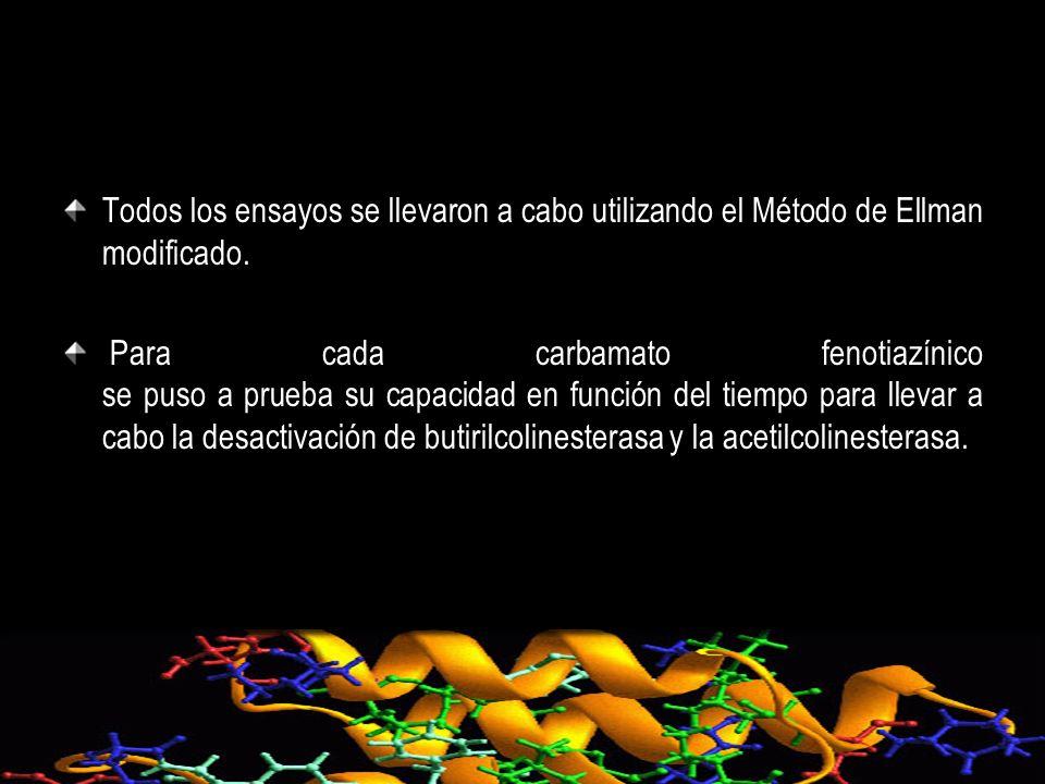 Todos los ensayos se llevaron a cabo utilizando el Método de Ellman modificado. Para cada carbamato fenotiazínico se puso a prueba su capacidad en fun