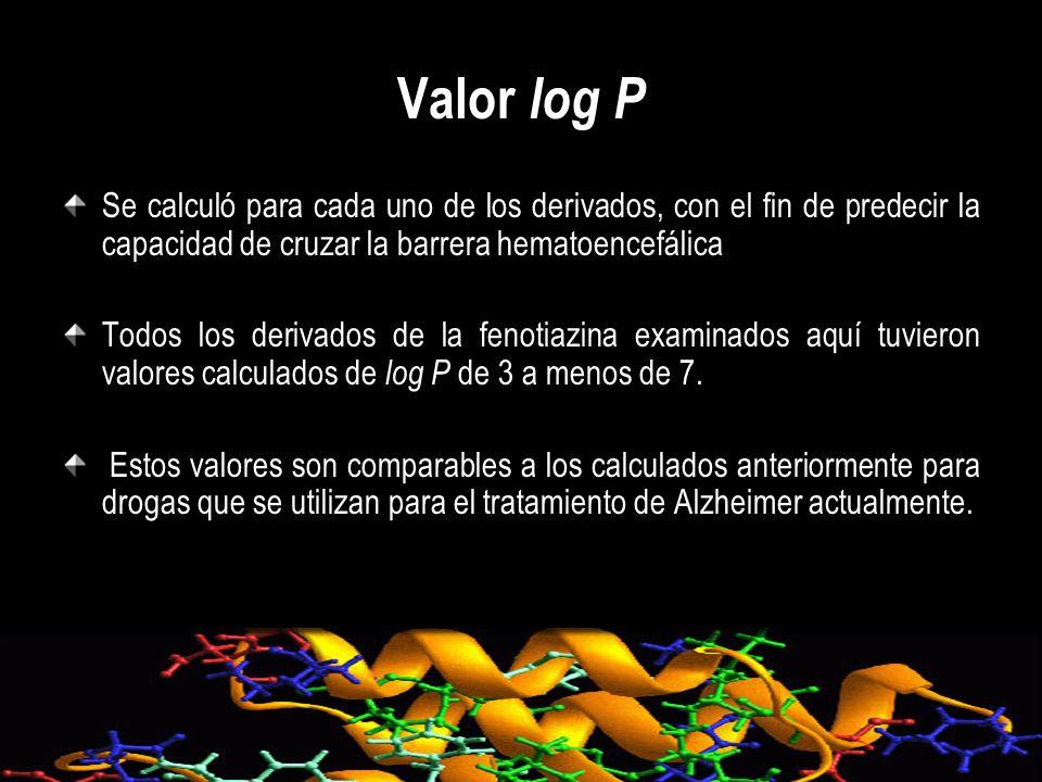 Valor log P Se calculó para cada uno de los derivados, con el fin de predecir la capacidad de cruzar la barrera hematoencefálica Todos los derivados d