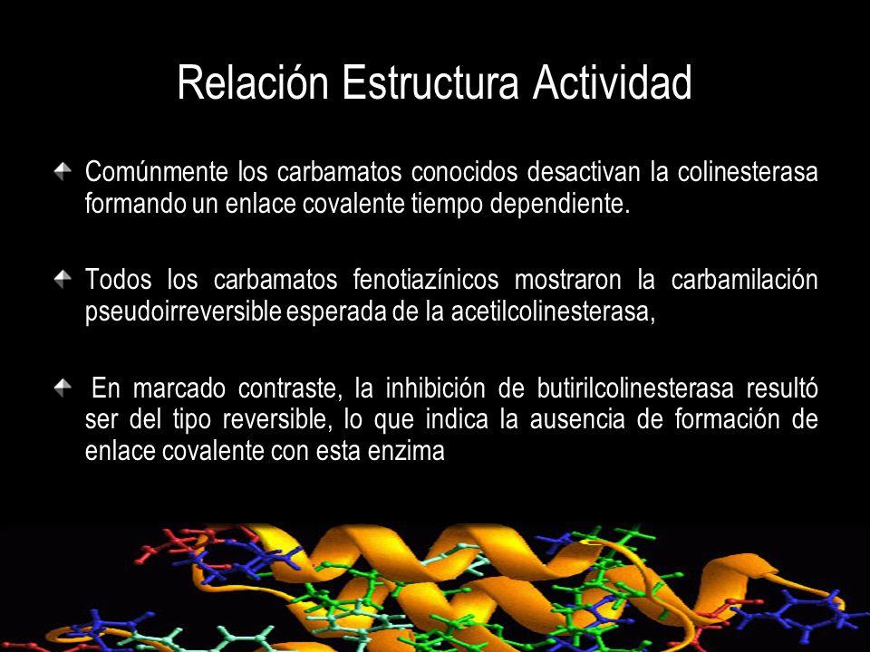 Relación Estructura Actividad Comúnmente los carbamatos conocidos desactivan la colinesterasa formando un enlace covalente tiempo dependiente. Todos l