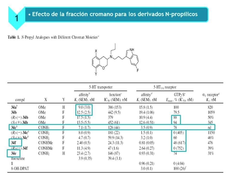 1 Efecto de la fracción cromano para los derivados N-propílicos