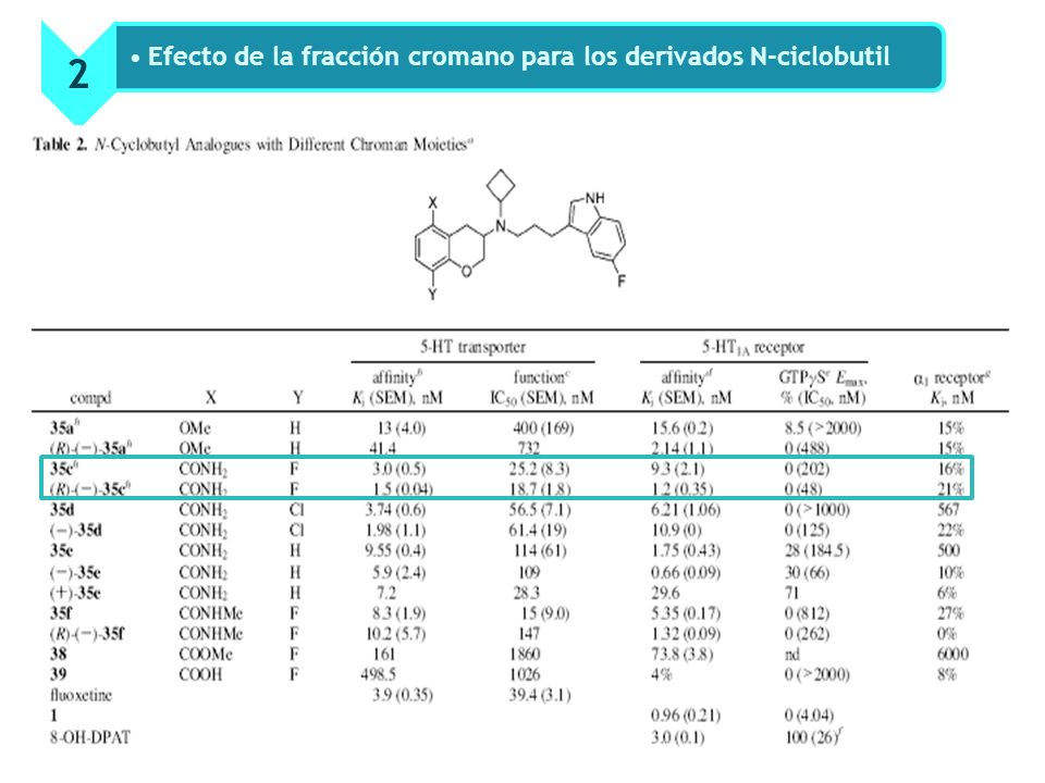 2 Efecto de la fracción cromano para los derivados N-ciclobutil