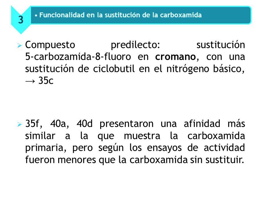 Compuesto predilecto: sustitución 5-carbozamida-8-fluoro en cromano, con una sustitución de ciclobutil en el nitrógeno básico, 35c 35f, 40a, 40d presentaron una afinidad más similar a la que muestra la carboxamida primaria, pero según los ensayos de actividad fueron menores que la carboxamida sin sustituir.