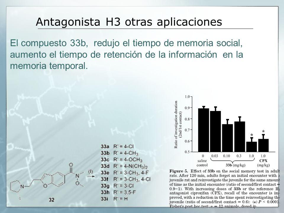 El compuesto 33b, redujo el tiempo de memoria social, aumento el tiempo de retención de la información en la memoria temporal. Antagonista H3 otras ap