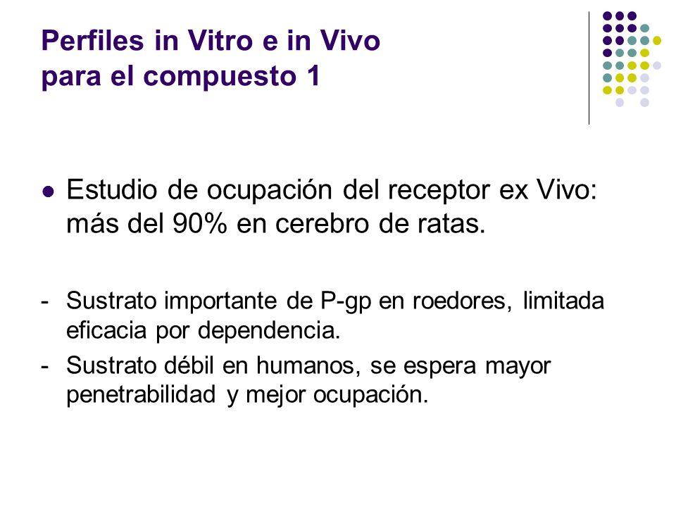 Estudio de ocupación del receptor ex Vivo: más del 90% en cerebro de ratas.