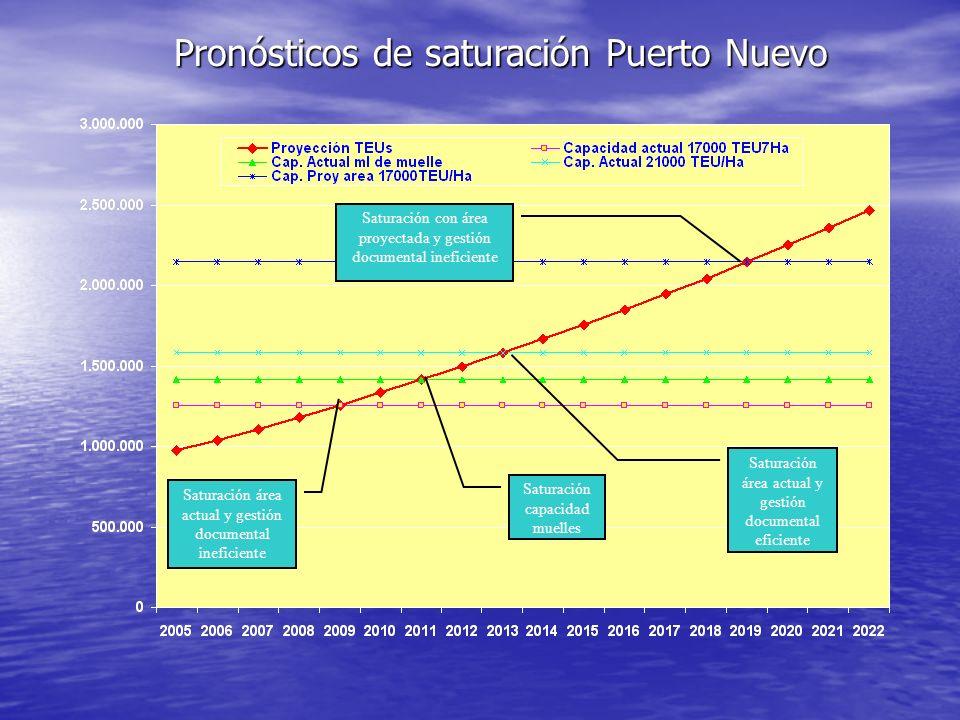 Pronósticos de saturación Puerto Nuevo Saturación área actual y gestión documental eficiente Saturación con área proyectada y gestión documental inefi